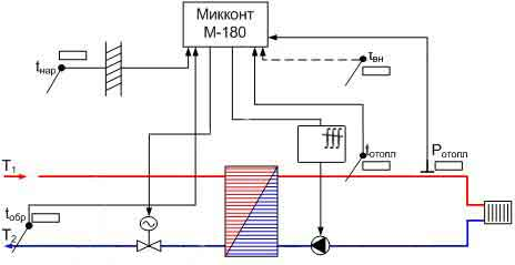 Схема для САРТЭГ-F
